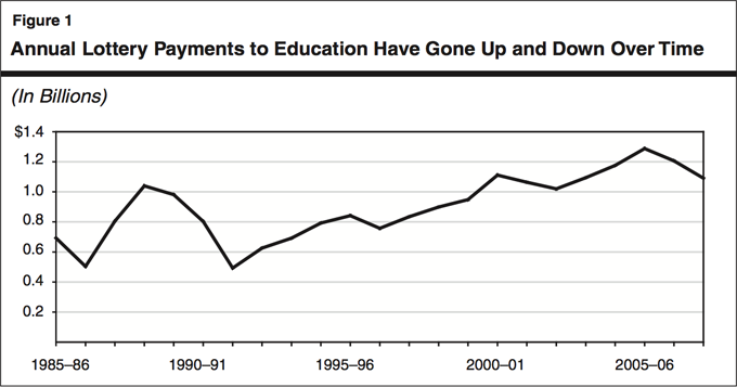 Figure 1: Annual Lottery Payments to Education Have Gone Up and Down Over Time