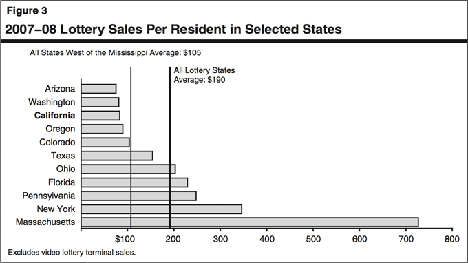 Figure 3: 2007-08 Lottery Sales Per Resident in Selected States