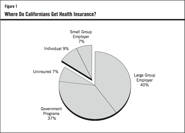 Figure 1: Where Do Californian's Get Health Insurance?